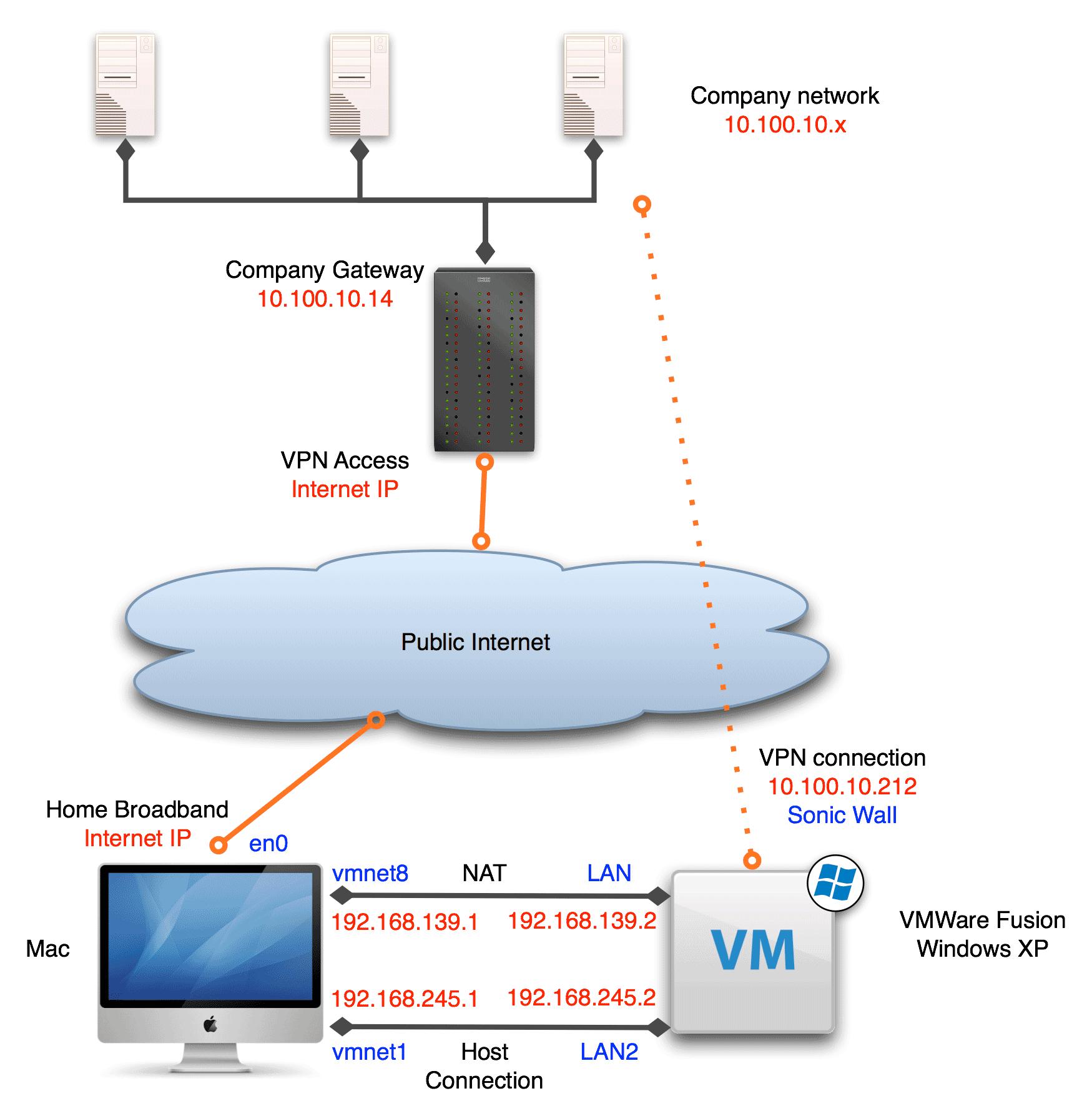 Setting up VMWare Fusion